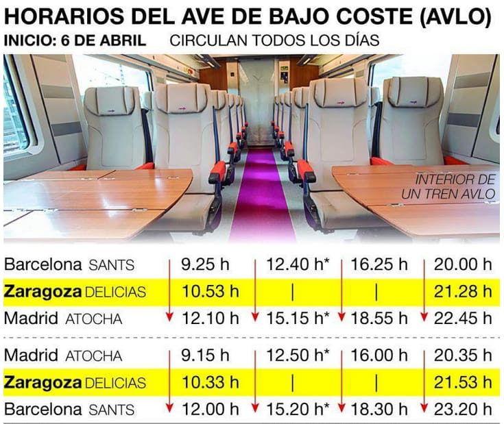 AVE low cost